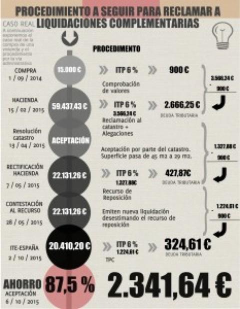 ¿Cómo reducir impuestos transmisiones patrimoniales (ITP) Madrid?